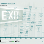 Extinction timeline
