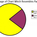 I still don't like pie charts