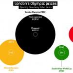 Olympic spending