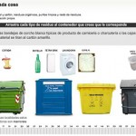 What goes in which recycling bin?
