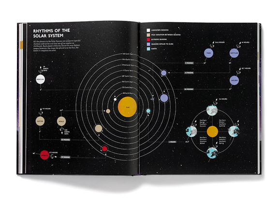 infographics solar system to scale - photo #40