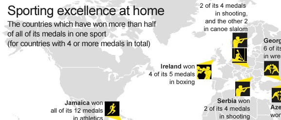 bbc_in_numbers_big_sports