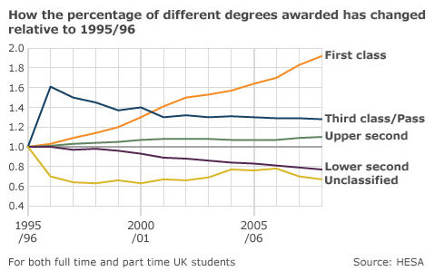 bbc_degree_results