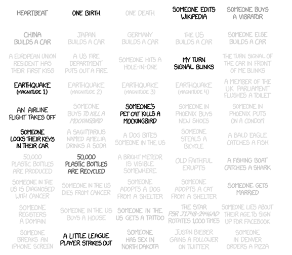 xkcd frequency
